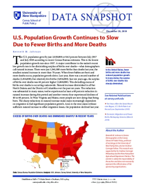 Data Snapshot: U.S. Population Growth Continues to Slow Due to Fewer Births and More Deaths