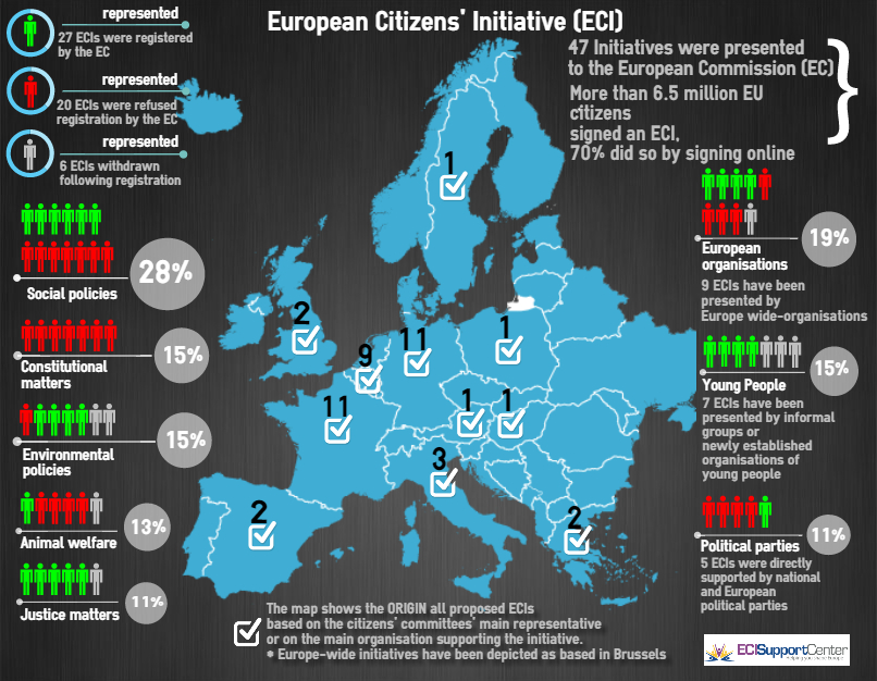 European Citizens' Initiative infographic